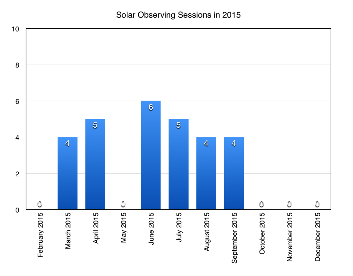 Chart of my solar observing sessions in 2015