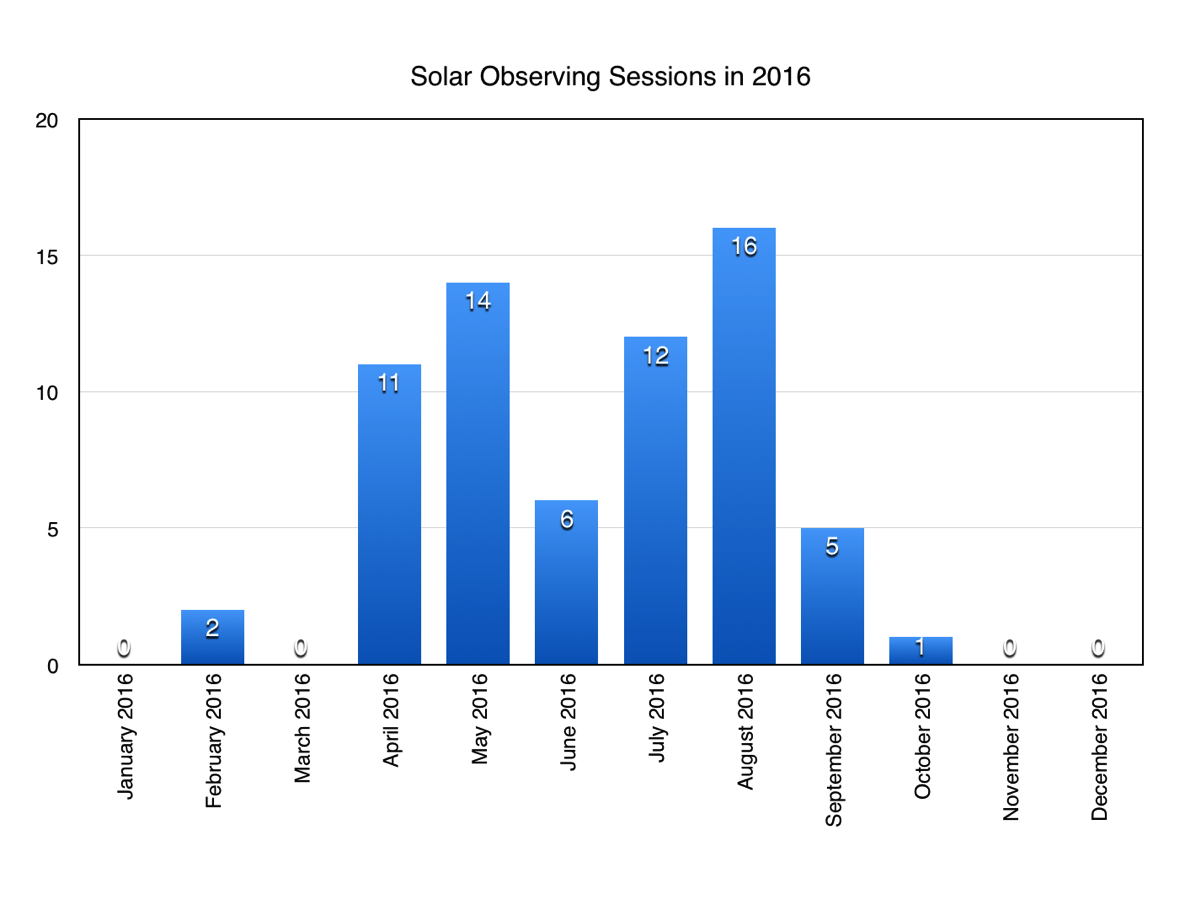 My Solar observing record for 2016